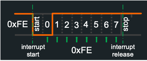 Frame 0xFE correctly read